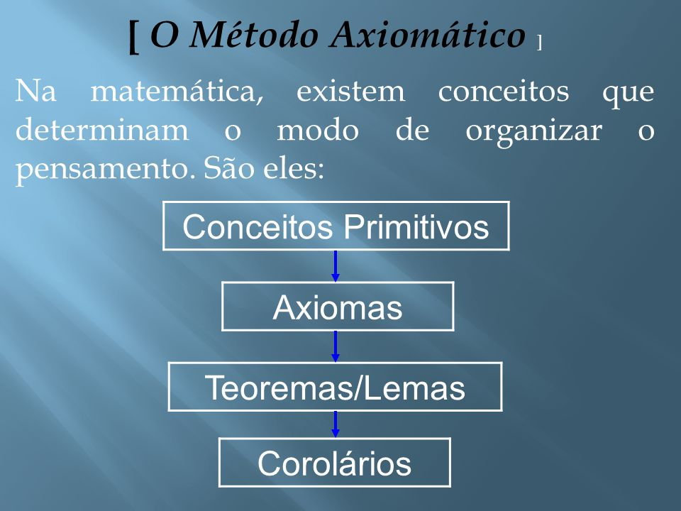 [ O Método Axiomático ] Conceitos Primitivos Axiomas Teoremas/Lemas